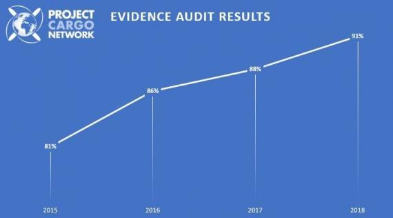 Evidence Audit 2018